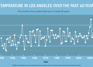 Despite Recent Cold Front La Is Still Experiencing Trend Toward Warmer Weather Daily Bruin