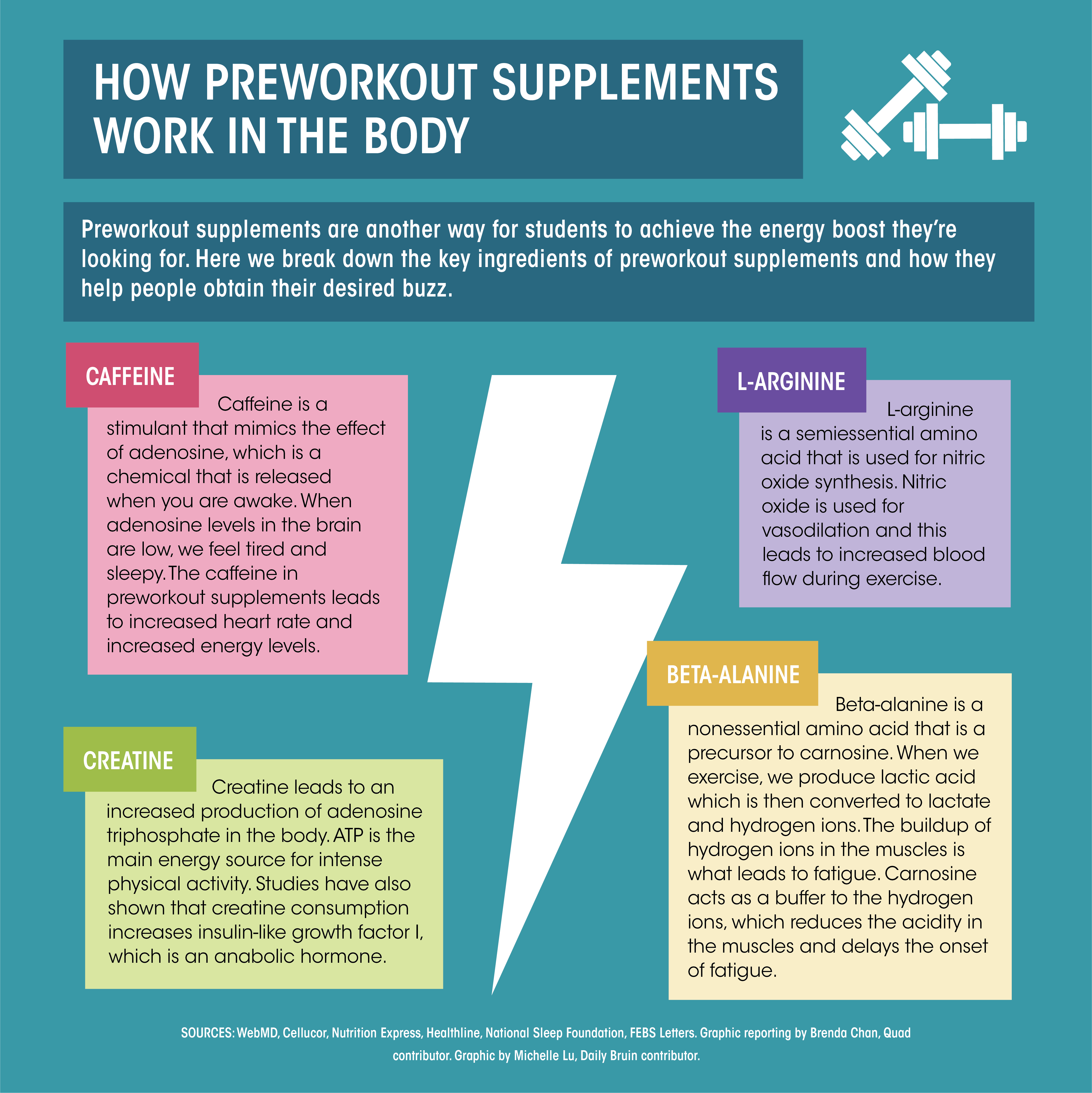 A guide to pre-workout supplements and