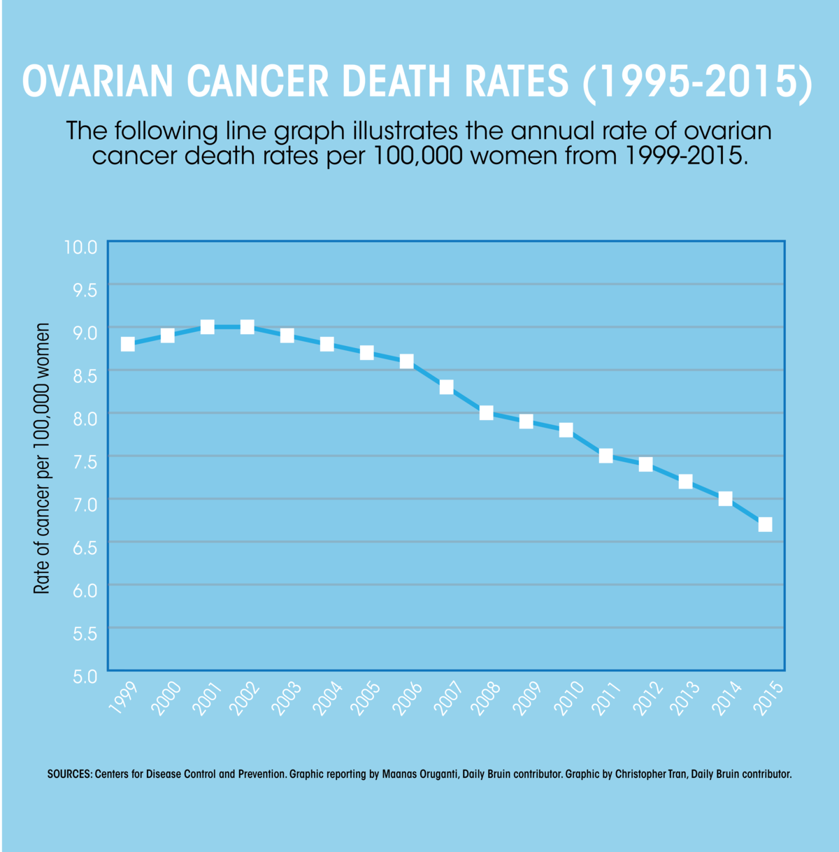 Researchers Find 25 Genes Linked To Increased Risk Of Ovarian Cancer Development Daily Bruin