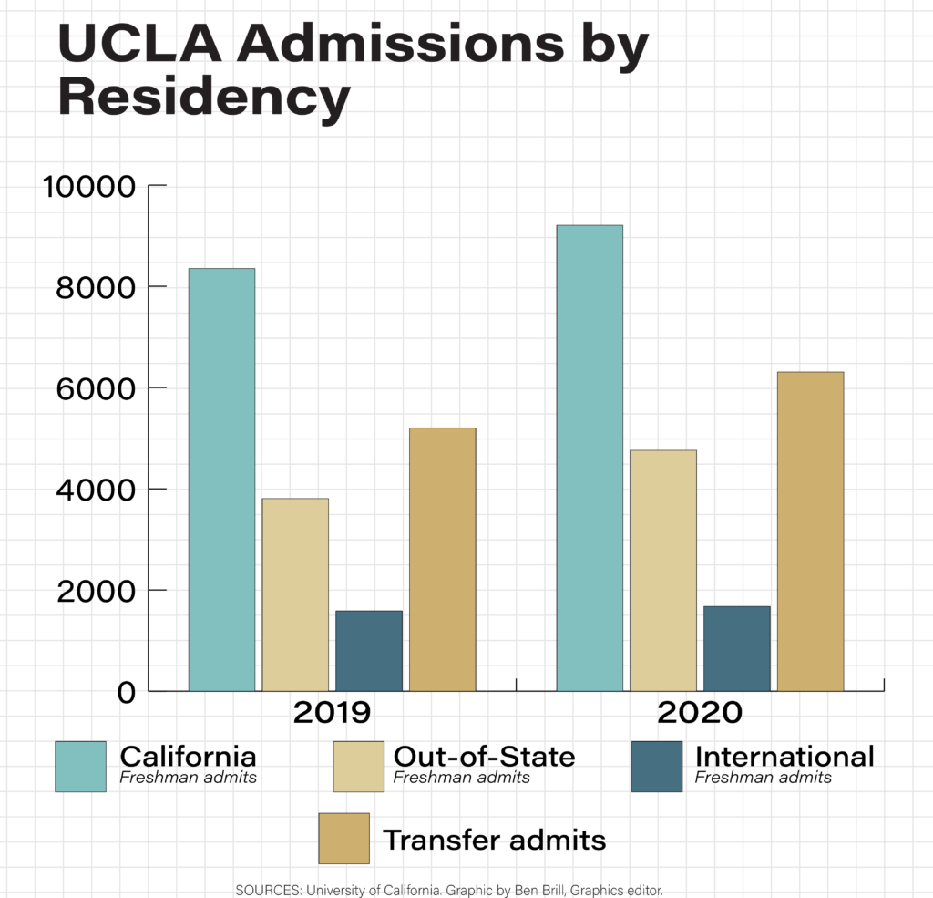news.UCadmissiondata1 02 1 1024x985 - Ucla Early Action Application Deadline